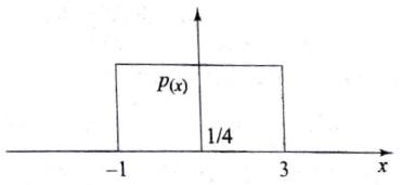 MCQ on Probability & Random Signal Theory